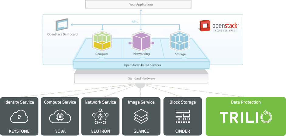 TrilioVault native recovery, data protection & backup as a service for openstack clouds diagram