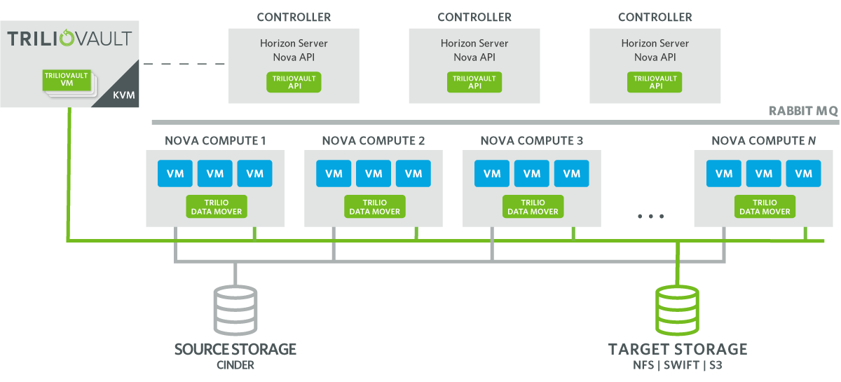How It Works Diagram TrilioVault OpenStack Backup & Recovery