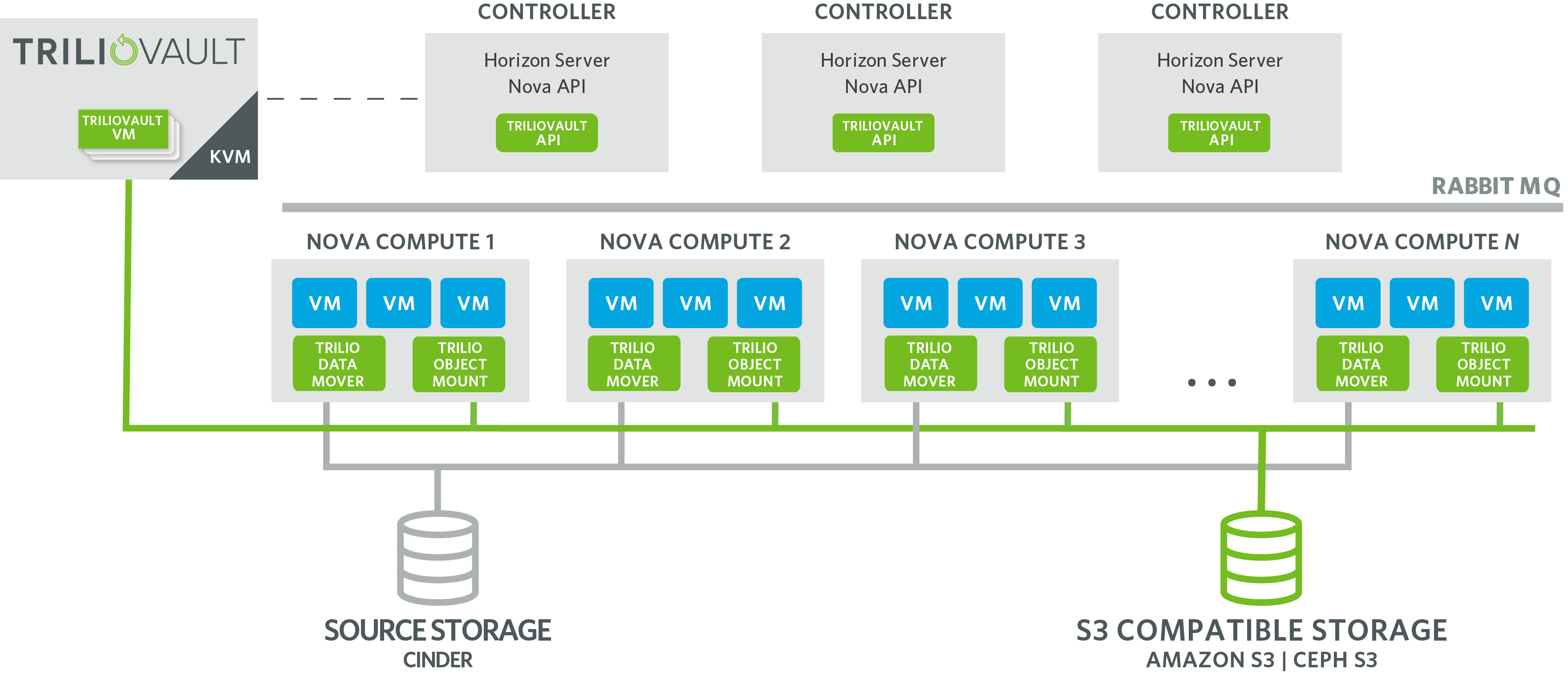 TrilioVault with S3 cloud storage as a Back-end