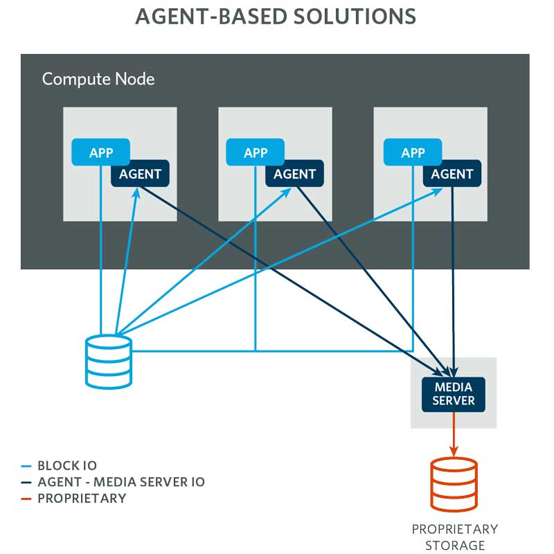 agent based backup solutions