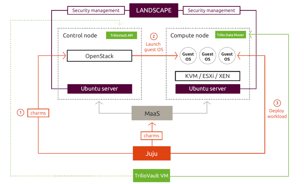 A diagram of how TrilioVault works within the Canonical Ubuntu Bootstack cloud environment