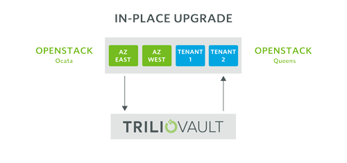 How to Upgrade OpenStack with an In-Place Upgrade through Trilio
