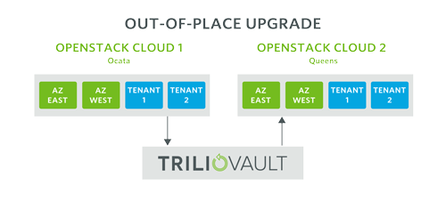 How to Upgrade OpenStack with an Out-of-Place Upgrade through Trilio